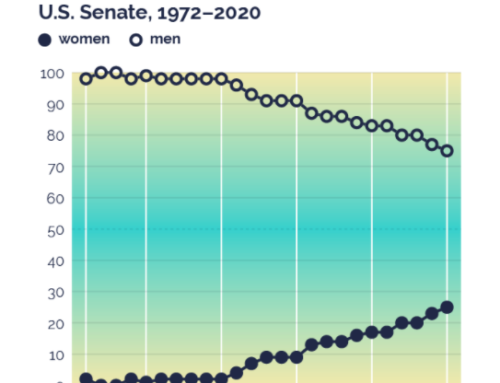 When Women Lead: Women's Environmental Voting Records